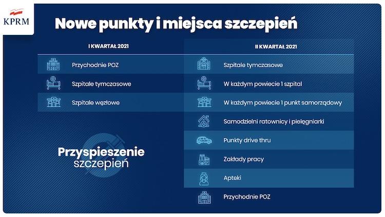 punkty_szczepień