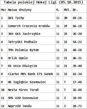 Drugie zwycięstwo JKH w ten weekend. Jak wygląda ligowa tabela?, ps, źródło: mat. pras.